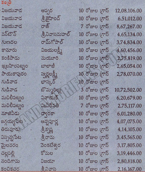 krishna district share of kantri - 10days